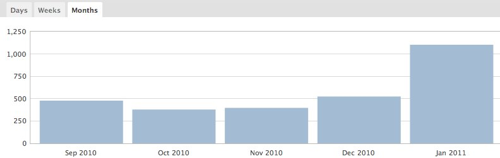 Site stats through January 2011