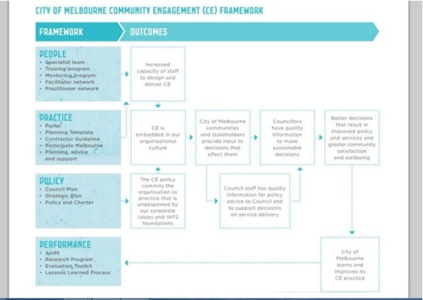 City Of Melobourne Citizen Engagement Strategy