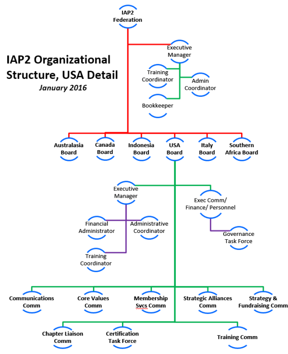 iap2usa2016chart1