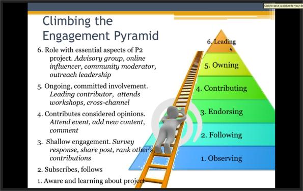 engagementpyramid